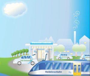 Wasserstoffzug auf der Heidekrautbahn, Grafik ENERTRAG